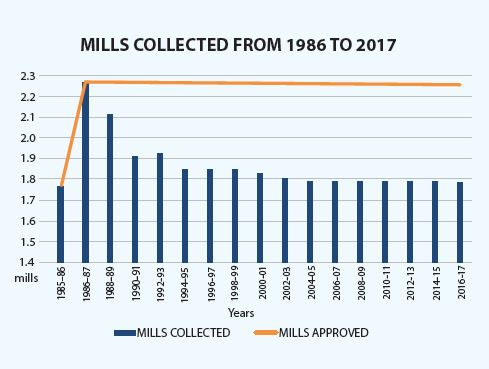 In 1986, the College went to the voters and was granted a total of 2.27 mills. Because of Headlee Amendment, that 2.27 mills has been eroded over the past 30 years to 1.788 almost to the same point as in 1985. (Image courtesy of Schoolcraft College)