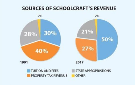 With the reduction in available revenue from property taxes (affected by the Headlee Amendment) and state appropriations, Schoolcraft College found it necessary to raise tuition and fees to continue operations, and without the millage restoration, may need to increase student costs again. (Image courtesy of Schoolcraft College)